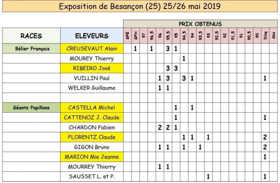 Besançon (25) 25 Et 26 Mai 2019